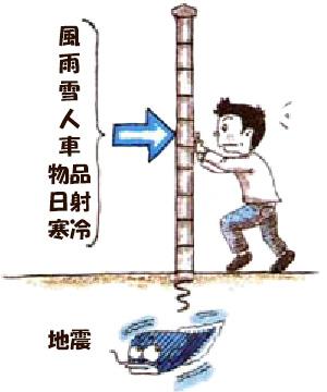 塀に掛かる力
